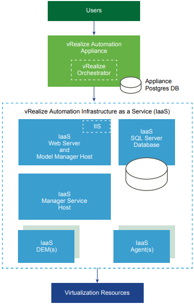 What is vRealize Automation? | JonKensy com